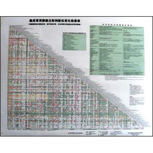 剂配伍变化检索表